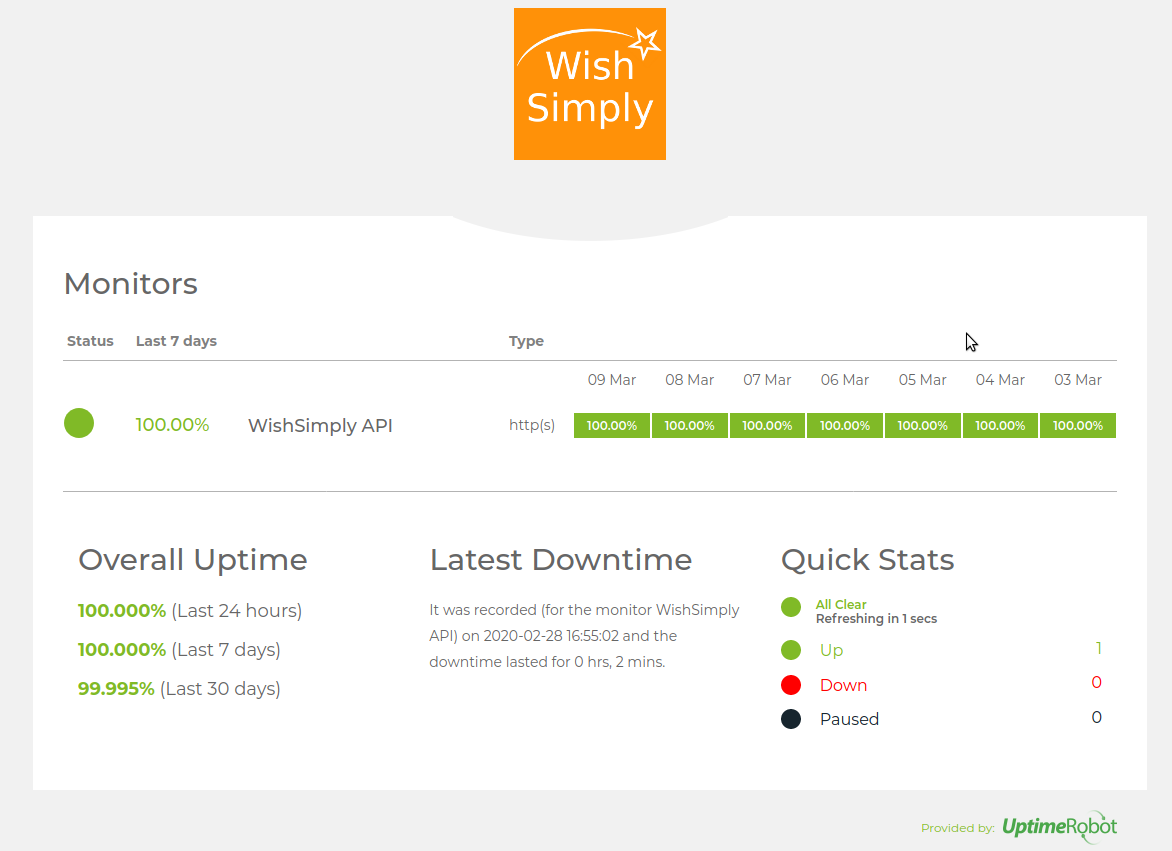 wishsimply uptime report